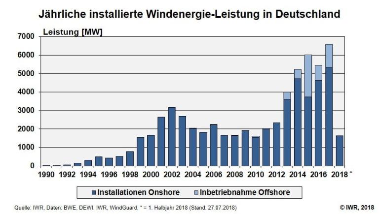 Windzubau-Deutschland